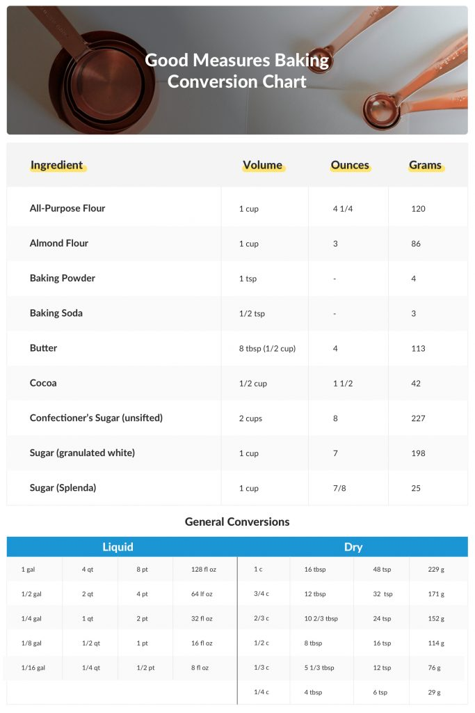 baking conversions, important of measurement in baking, baking substitutes, better baking